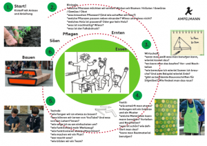 proces urban gardening